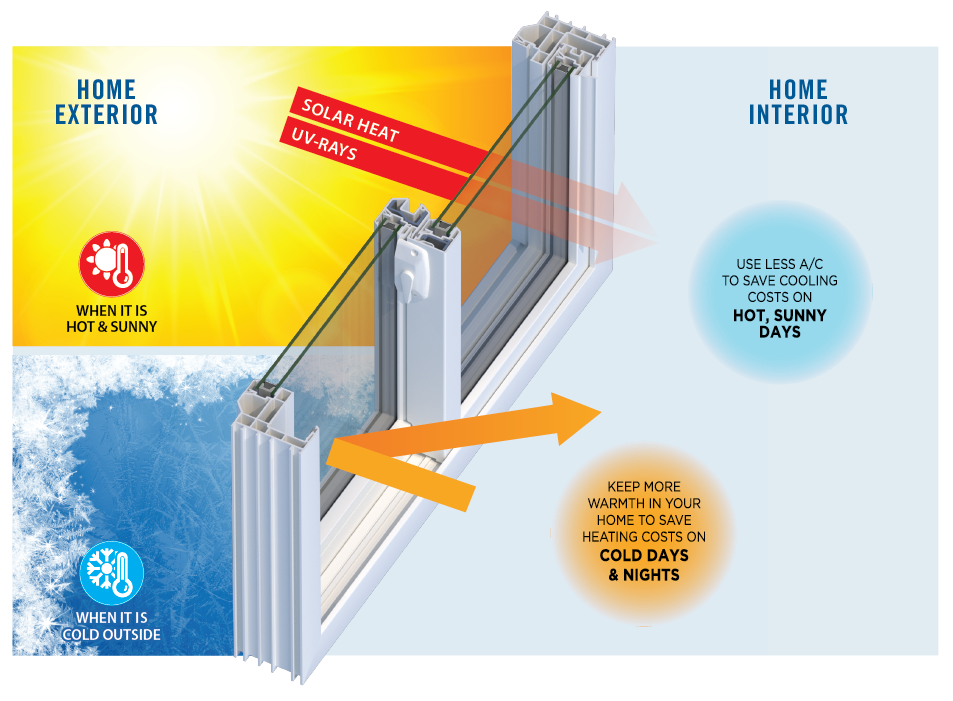 How to Choose Windows for Energy Efficiency this Summer